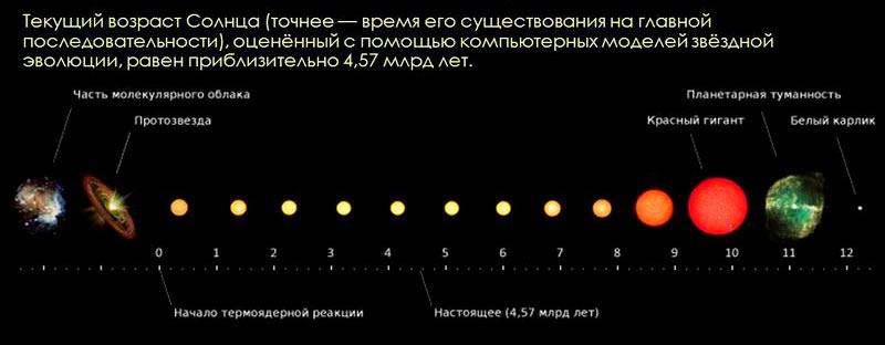 Эволюция Солнца. Возраст на шкале указан в миллиардах лет. Значения приблизительные