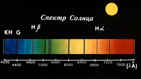 Так выглядит спектр нашей «родной» звезды - Солнца