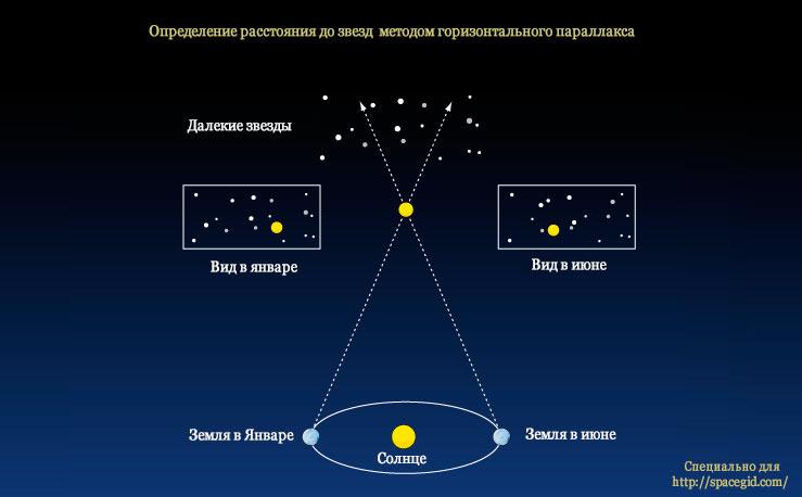 Определение расстояния до звезды методом горизонтального параллакса