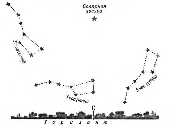 Полярная звезда для наблюдателя с Земли, всегда остается на одном месте небесного склона
