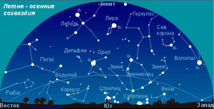 Созвездия летнего неба