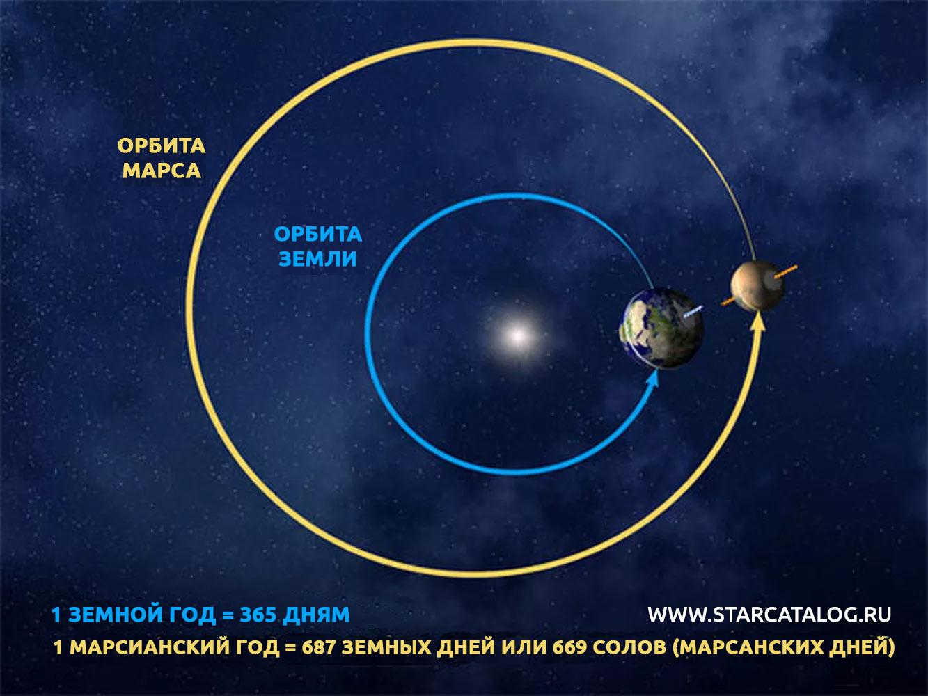 Орбиты Земли и Марса. Как хорошо видно из схемы, центр орбиты Марса значительно смещен, сама орбита совсем не похожа на идеальный круг