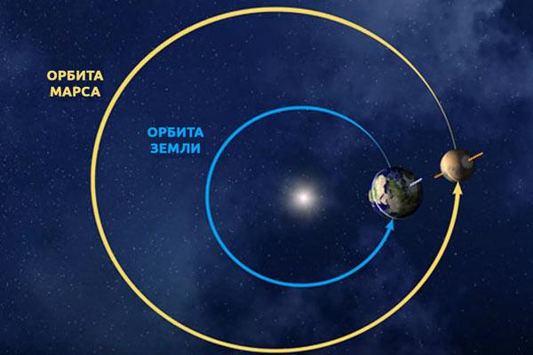 Как далеко до Марса? (расстояние до Марса)