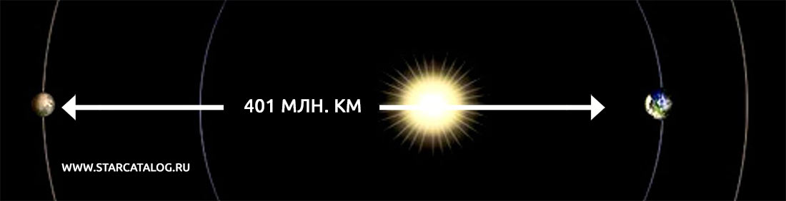 Максимальное расстояние между Землей и Марсом, когда обе планеты находятся в дальних точках орбит