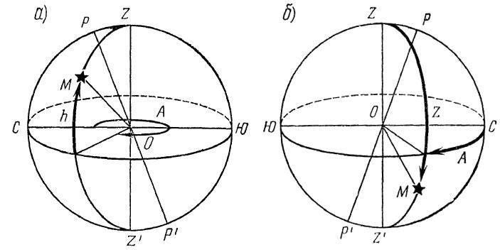 Иллюстрация принципа определения координат объекта с помощью горизонтальной системы небесных координат