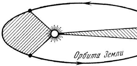 движение Земли по орбите
