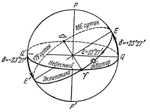 Точки весеннего и осеннего равноденствия - места пересечения экватора и плоскости эклиптики