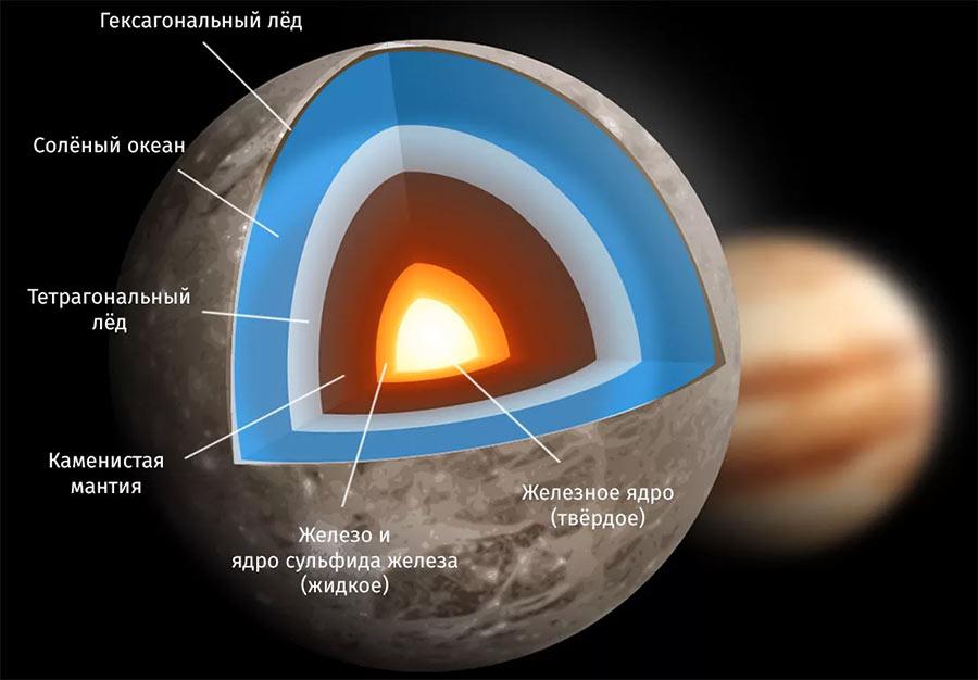 Строение самой большой луны Юпитера - Ганимеда