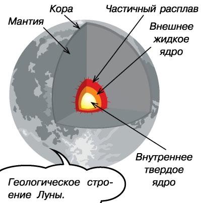 Внутреннее строение спутника нашей планеты - Луны