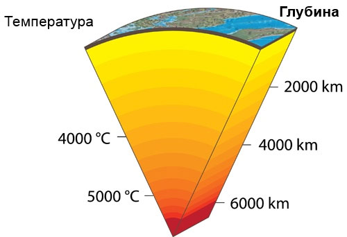 Внутренняя температура Земли. Чем ближе к ядру, тем больше наша планета походит на Солнце!