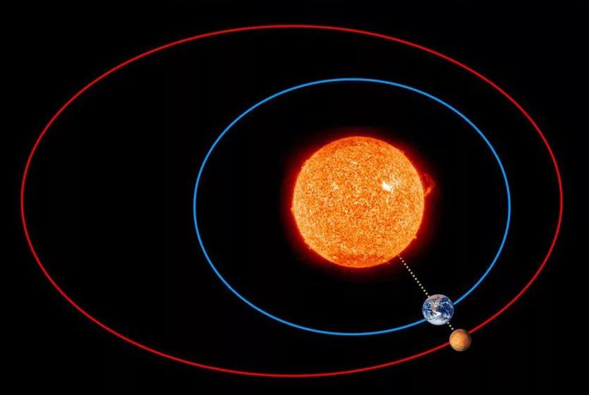 Вот так противостояние Марса выглядит на рисунке: Земля оказывается между красной планетой и Солнцем