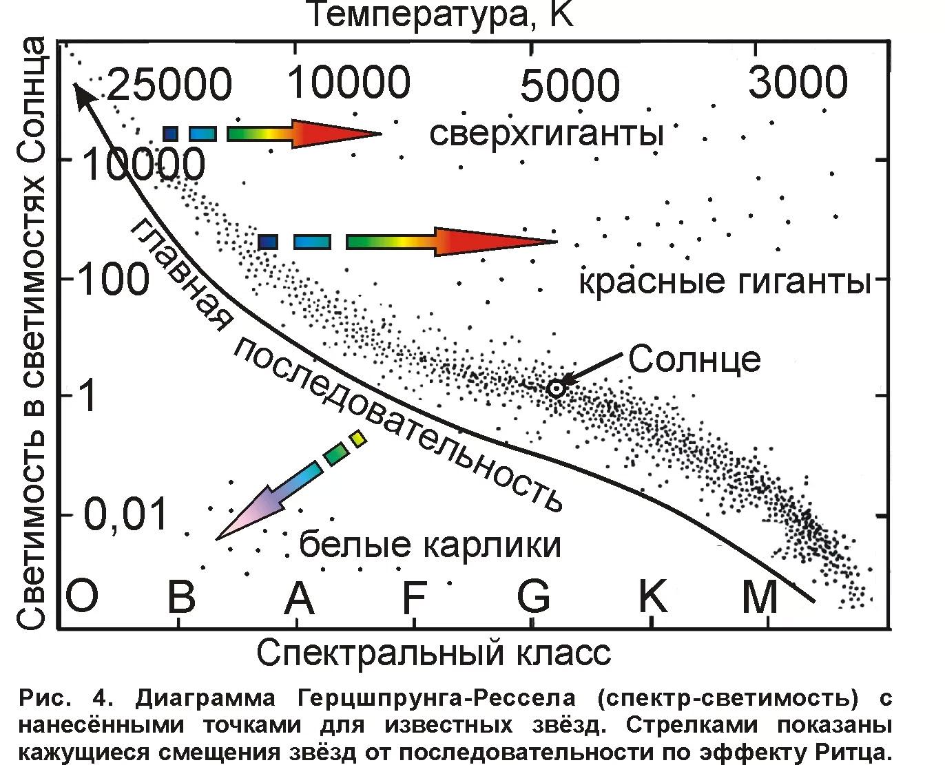 Диаграмма Герцшпрунга — Рессела: Шкала эволюции звезд