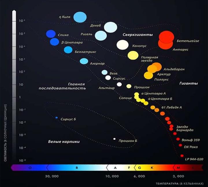 Вот так диаграмма Герцшпрунга - Рассела и выглядит