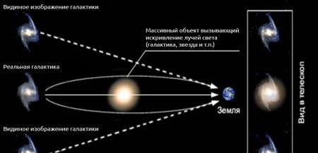 Вселенная и природа темной материи