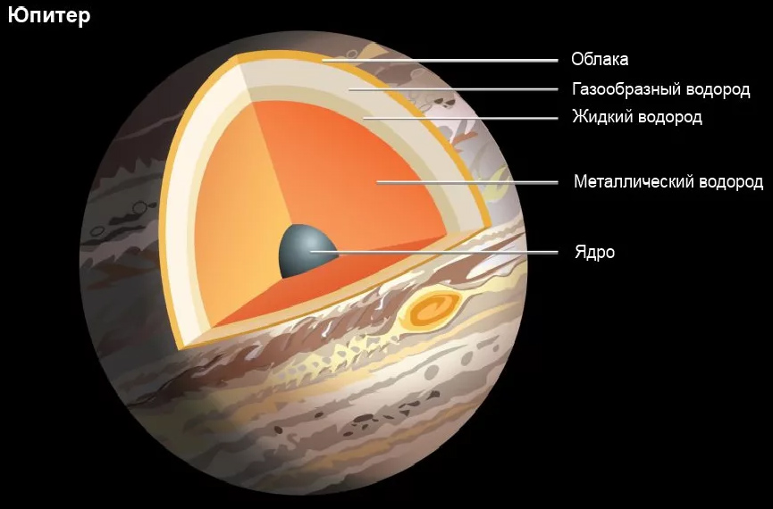 Внутренний состав Юпитера, схема