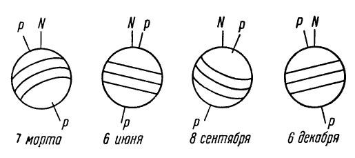 Наклон оси Солнца в разные времена года на Земле. Р-Р -  ось вращения Солнца, N - «север» Солнца