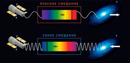 Эффект красного смещения галактик (Закон Хаббла)