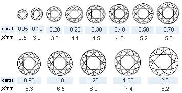 Примерное соотношение диаметров бриллиантов и их веса в каратах