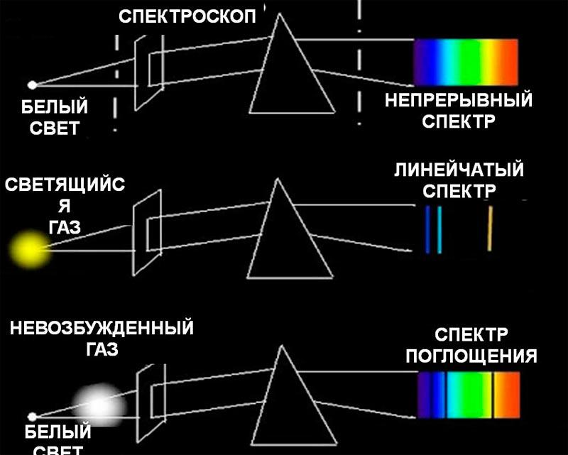 Принцип работы спектроскопа: мы знаем как «светится» совершенно «чистая» (идеальная) звезда, также мы знаем какие «помехи» вносят различные примеси.