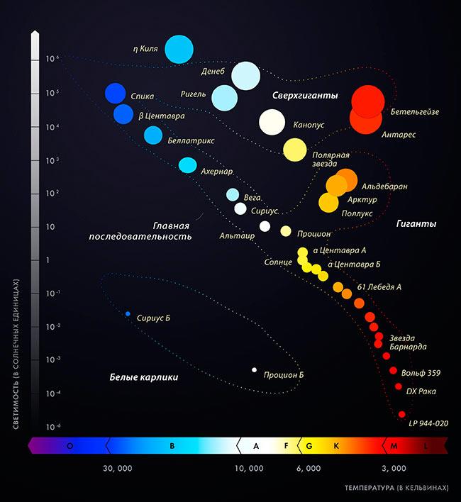 Классификация звезд по цвету и температуре