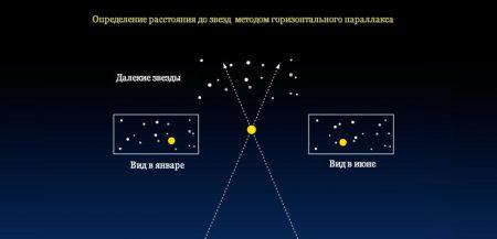 Определение расстояния до звезды