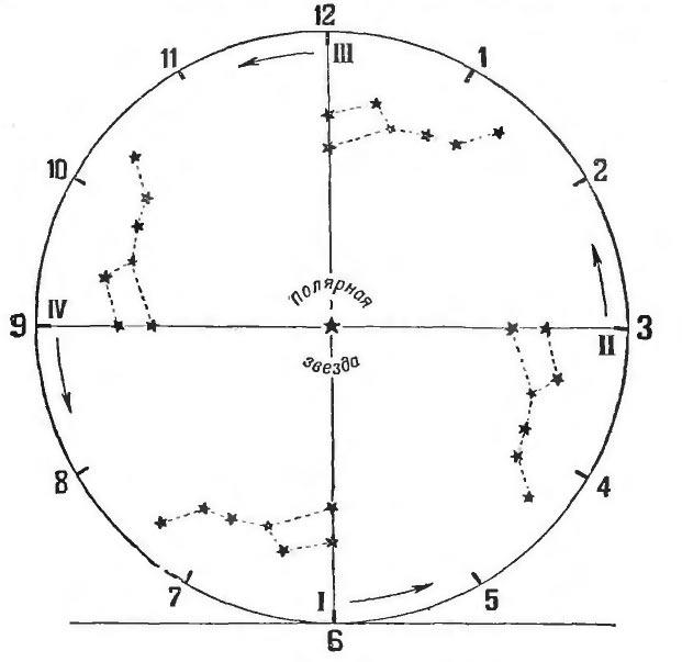 «Циферблат звездных часов» и «звездное время»