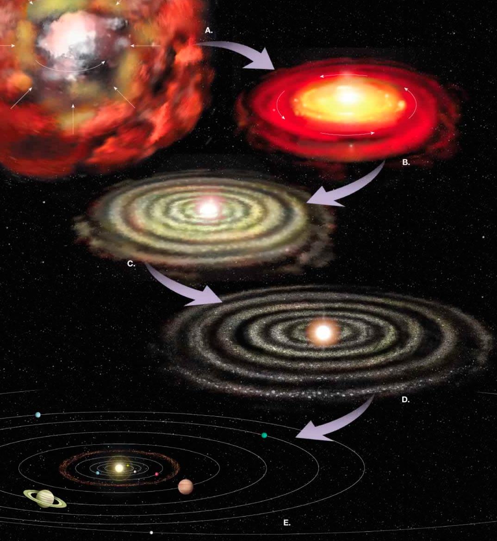 Образование Солнечной системы и планеты Земля