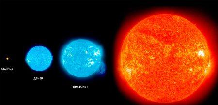 Размеры в космосе обманчивы: Денеб с Земли сияет ярче Антареса, а вот Пистолет - не виден совсем. Тем не менее, наблюдателю с нашей планеты и Денеб и Антарес кажутся просто незначительными точками, по сравнению с Солнцем.