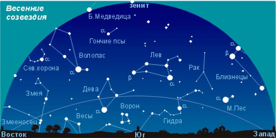 Созвездия весеннего неба