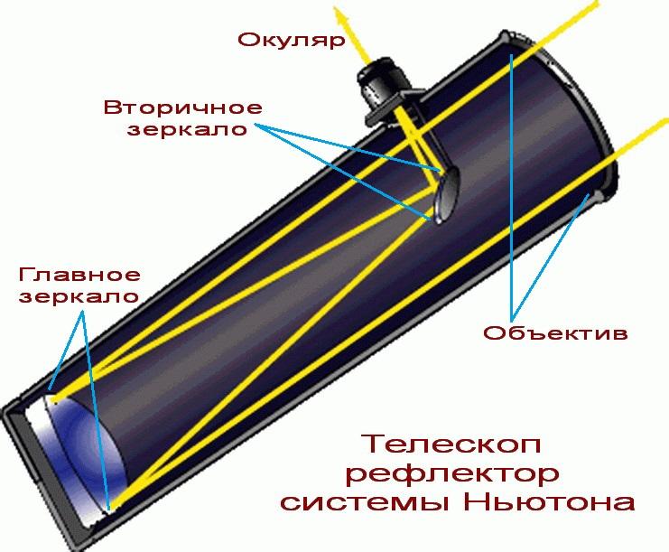 Зеркальный телескоп (рефлектор) Ньютона
