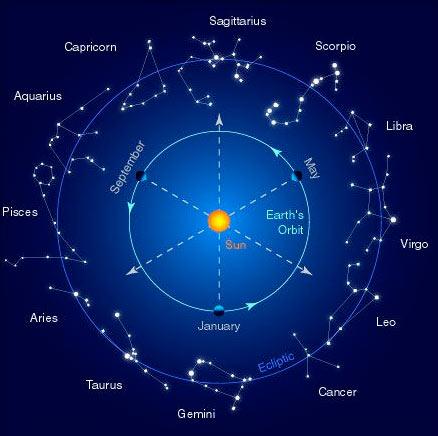 Зодиак - круг сменяющих друг друга созвездий