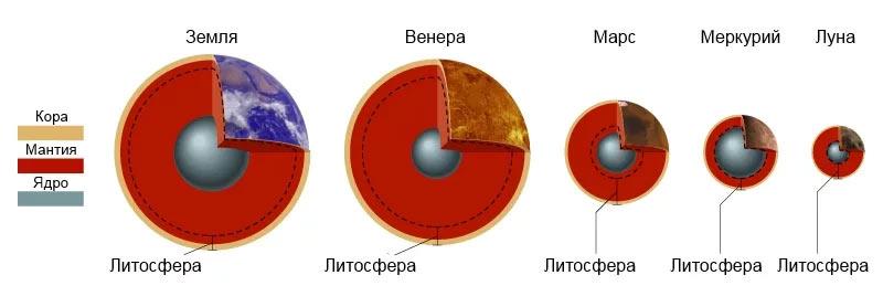 Строение планет солнечной системы. Как видно из графика, Марс «изнутри» больше похож на Луну, чем на Землю
