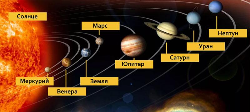 Планеты солнечной системы. Во время Тациуса, их было немного меньше