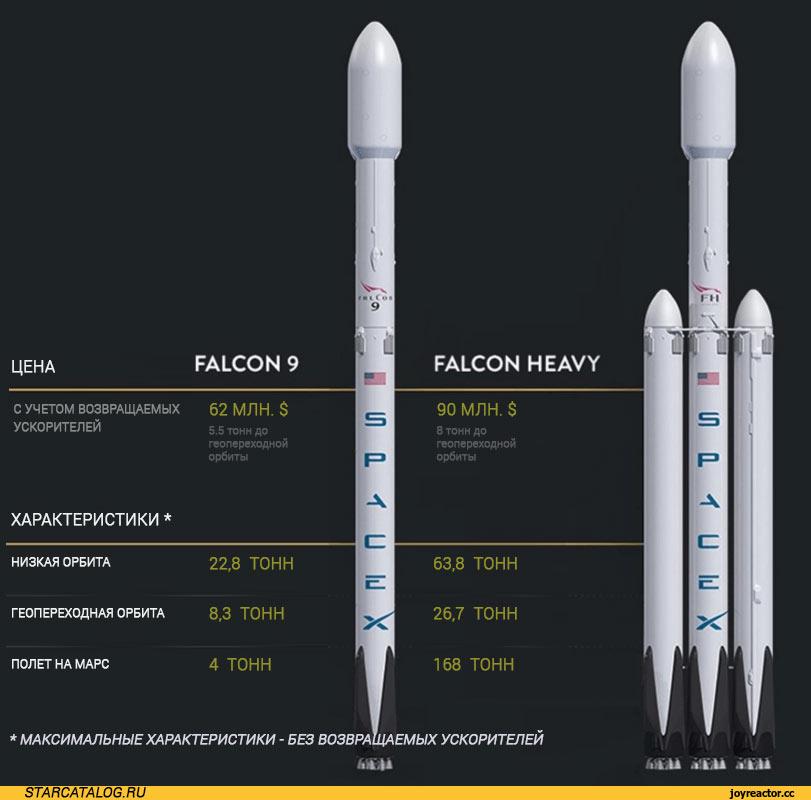 Сравнение внешнего вида и характеристик ракет Falcon 9 и Falcon Heavy