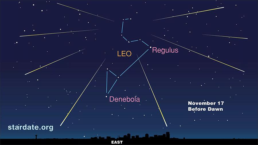 Схематичное изображение радианта метеорного потока Леониды