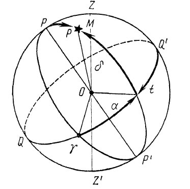Экваториальная система небесных координат в навигации