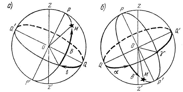 принцип определения координат объекта с помощью экваториальной системы небесных координат
