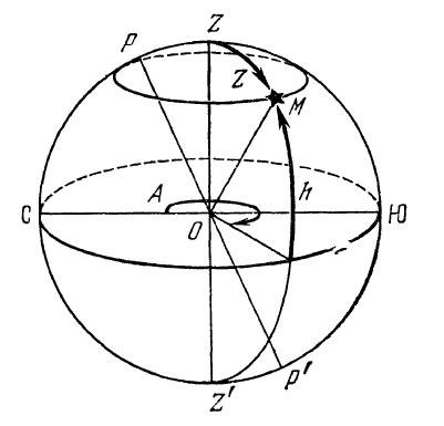 Горизонтальная система небесных координат в навигации