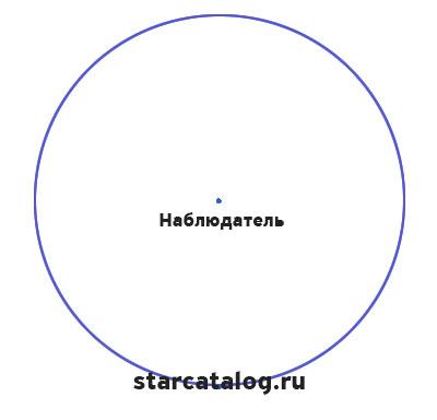 Небесная сфера и положение наблюдателя