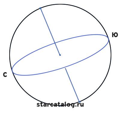 Южная и северная точки небесного экватора