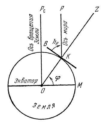Как определить широту по полярной звезде