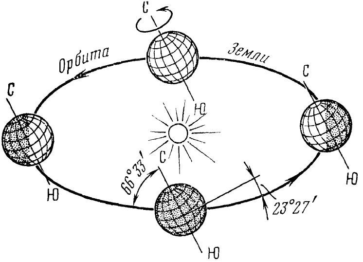 Наклон оси вращения Земли к плоскости орбиты