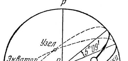 Наклон орбиты Луны к плоскости эклиптики