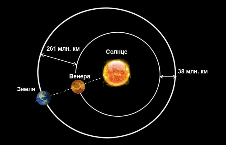 Орбита планеты Венера имеет форму почти идеального круга