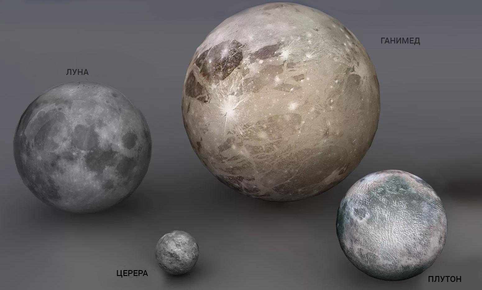 Сравнительный размер спутника Юпитера Ганимеда, Луны, астероида Церера и «бывшей» планеты Плутон