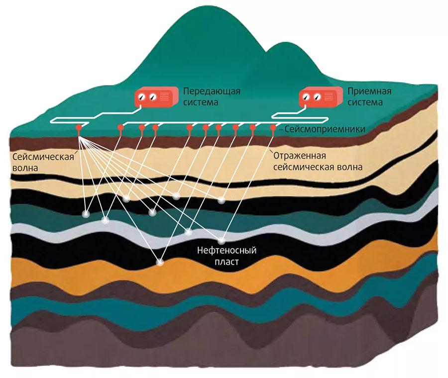 Как работает сейсморазведка на примере разведки нефтяных месторождений.