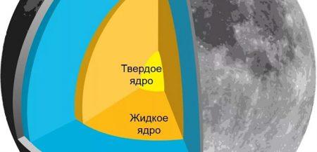 Изучение внутреннего строения Луны