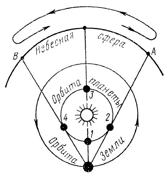 Видимое с Земли движение внутренних планет солнечной системы