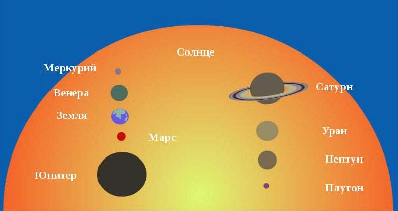 Сравнение размеров Солнца с размерами планет Солнечной системы