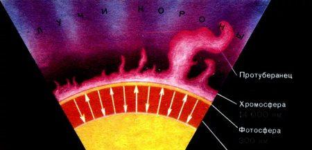 Внутреннее строение недр Солнца: ядро, зона конвекции, фото и хромосфера, солнечная корона